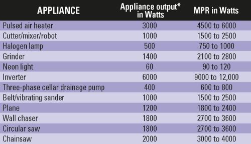 Minimum Power Requirement Generating set