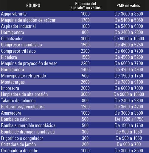Potencia Mínima Requerida grupo electrógeno